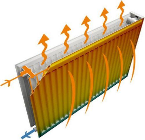 Панельные радиаторы отопления: мощность батарей, как установить отопительные приборы