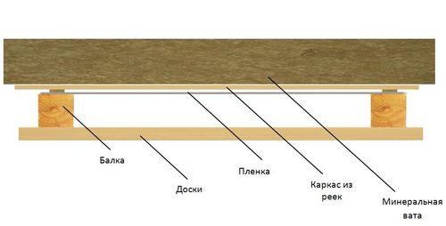 Пароизоляция потолка деревянного дома - материалы и правила монтажа