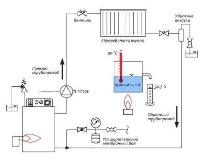 Паровое отопление: актуально и эффективно