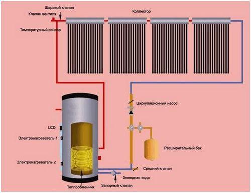 Паровое отопление своими руками в доме: подключение и схема