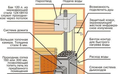 Печь для бани на дровах с выносной топкой и с баком для воды
