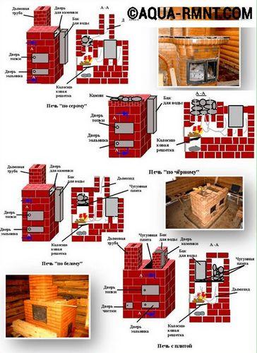 Печь для бани своими руками (кирпичная и металлическая): установка, чертежи, пошаговые инструкции и прочее   видео