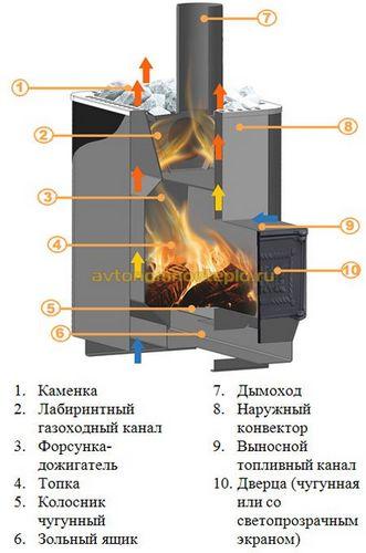 Печи для бани Березка - описание модельного ряда и схемы установки