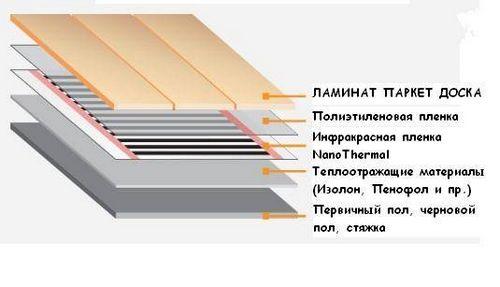 Пленочный теплый пол под ламинат - особенности использования и монтажа