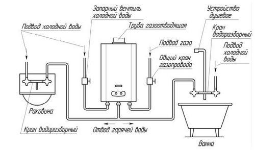 Почему не зажигается газовая колонка Нева, Junkers, Оазис, Электролюкс – ищем причину