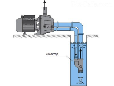 Подключение насосной станции к скважине: выбор модели и места, работы по установке
