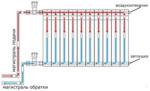 Подключение радиатора к двухтрубной системе из металлопластика | Видео