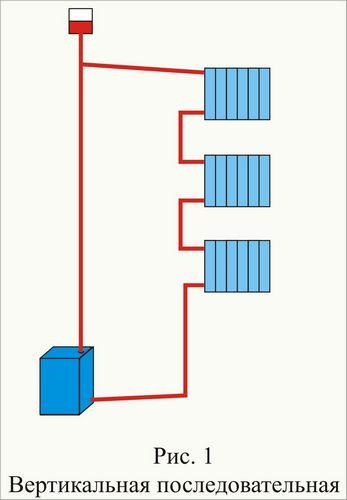 Подробный анализ самотечного отопления
