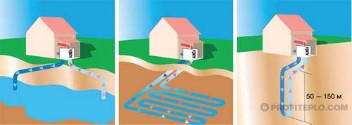 Подземное геотермальное отопление дома