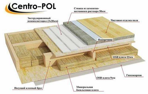 Пол в деревянном доме - виды чистового пола, материалы и фото