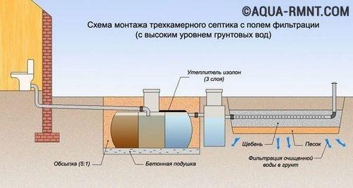 Поле фильтрации для септика своими руками - расчет и устройство