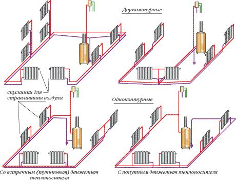 Двухтрубна система отопления частного дома. Секреты монтажа