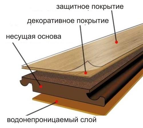 Потолок из ламината своими руками — технология укладки (видео)