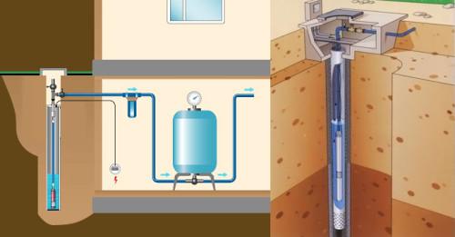 Поверхностные и погружные насосы для скважины - какой выбрать и как обслуживать?