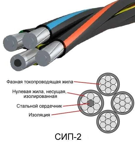 Правила прокладки кабеля по фасаду здания