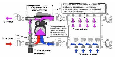 Правильное подключение коллектора теплого пола: установка, настройка