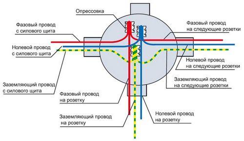 Правильное соединение проводов в...</a></li> <li>Способы соединения проводов</li> </ul>  <!--END TOC--> <h3 id=