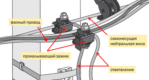 Применение кабеля марки СИП