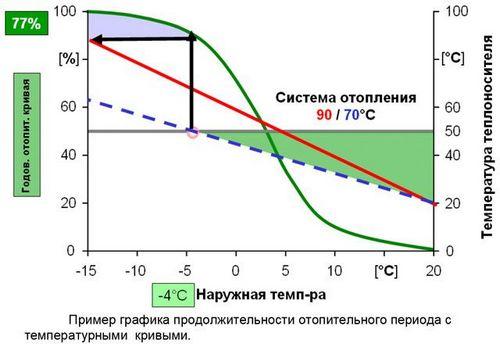 Продолжительность отопительного периода: градусосутки, паспорт готовности, количество дней подготовки по городам, фото и видео информация