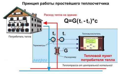 Расчет отопления квартиры: методы, формулы (видео)