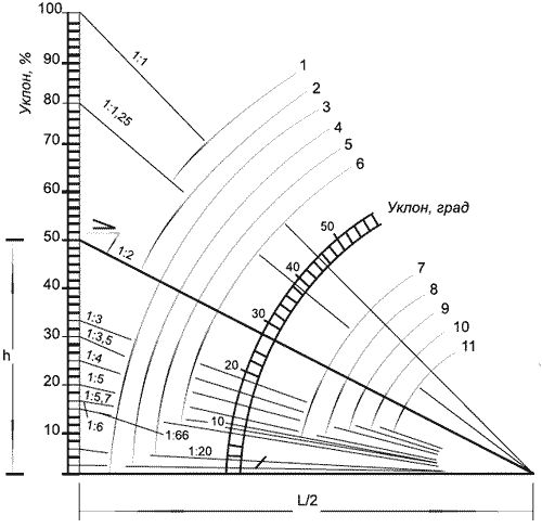 Расчет угла наклона вашей крыши за 4 простых шага
