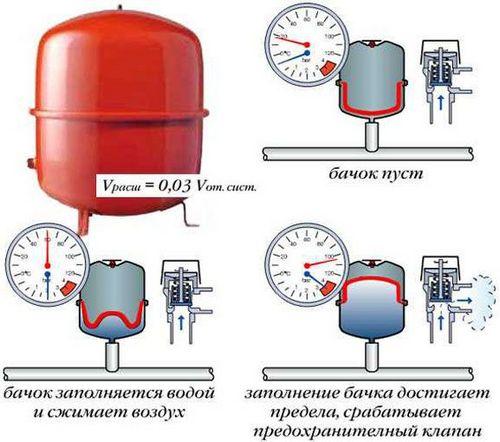 Расширительный бачок для отопления: как установить бак закрытого типа в системе, как подключить, заменить своими руками, подключение, установка