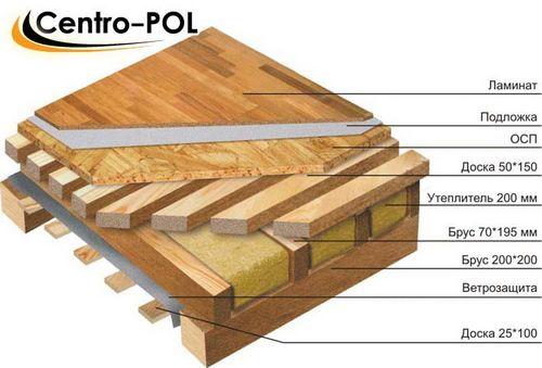 Расстояние между лагами деревянного пола, таблица расчета шага