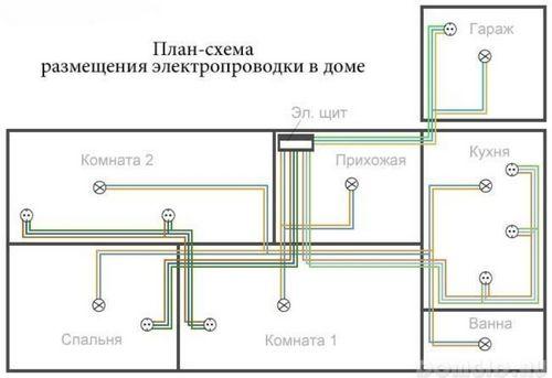 Разводка электропроводки в частном доме: полезные советы