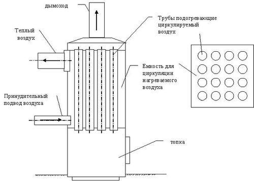 Самодельные котлы для отопления частного дома: четрежи, фото, видео