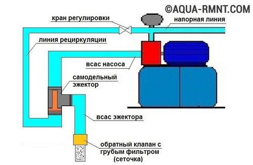 Самодельный эжектор для насосной станции - пример сборки