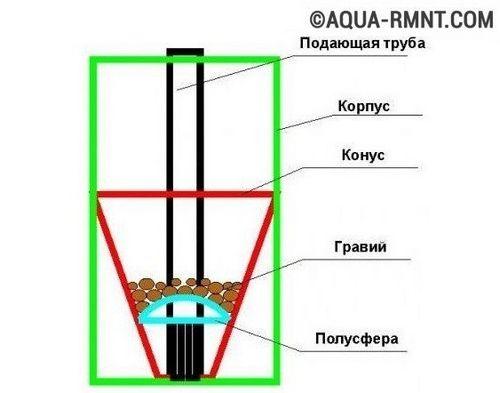 Самодельный песочный фильтр для бассейна: устройство, схемы, видео-примеры