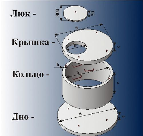 Септик из бетонных колец своими руками: фото, конструкции, схемы