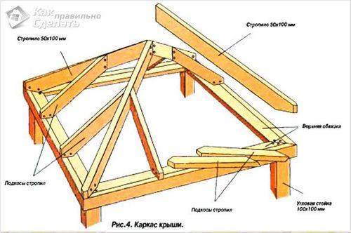 Шатровая крыша своими руками - как сделать  фото, чертежи