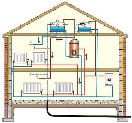 Схемы отопления двухэтажного дома: система отопления частного двухэтажного дома, план второго этажа, фото и видео отопления на два этажа