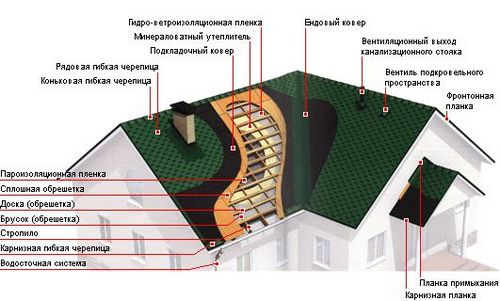 Шлак как утеплитель: использование, утепление пола и потолка в доме