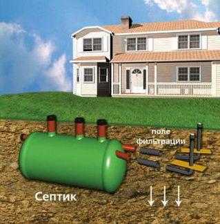 Системы очистки сточных вод: озонирование, станции глубокой биологической чистки Скоробей и Астра