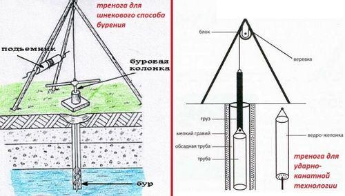 Скважина своими руками - обустройство скважины на воду без оборудования – Кошкин Дом