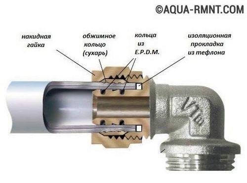 Соединение пластиковых (полипропиленовых) труб с металлическими