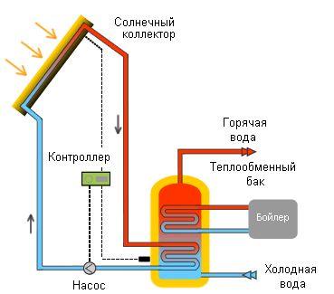 Солнечный коллектор для отопления частного дома: можно ли сделать батарею самостоятельно?