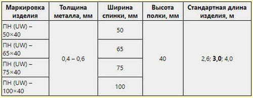 Стандартные типы и размеры профилей для крепления гипсокартона