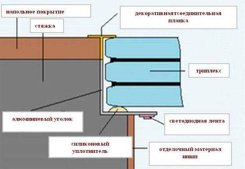 Стеклянные полы в интерьере: виды, с подсветкой, микросферы
