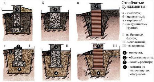 Строим столбчатый фундамент своими руками - основные типы и технология