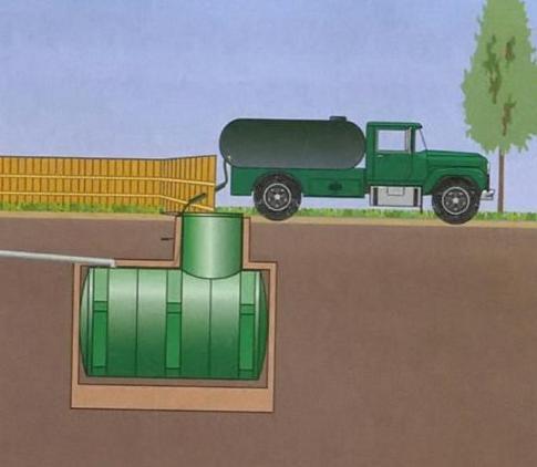 Строительство выгребной ямы: нормы, расчет, как устроить вентиляцию, цена