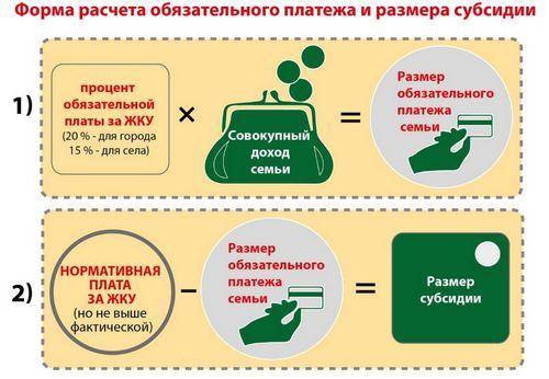 Субсидия на оплату коммунальных услуг: получение и размер
