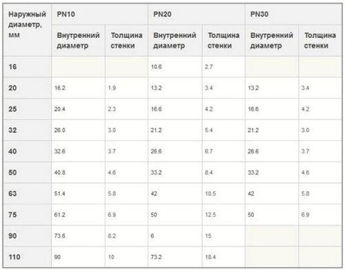 Таблица диаметров полипропиленовых труб для отопления