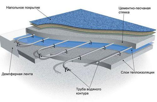 Теплоизоляция для теплого пола водяного: утепление, утеплитель под теплый пол водяной, какой лучше, изоляция для труб