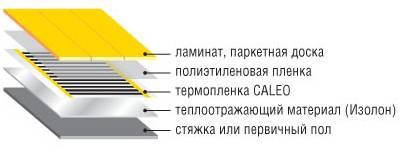 Теплый пол калео - технические особенности и эксплуатационные преимущества