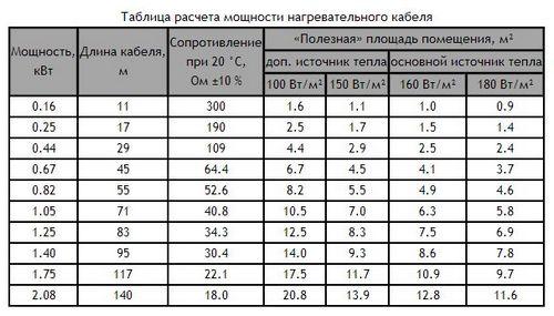 Теплый пол под плитку, основные факторы, влияющие на цену эксплуатации