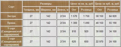 Террасная доска: цена, недорого за м2 из тика, сосны и вельвет из лиственницы