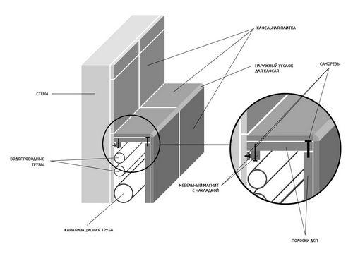 Трубы для отопления полипропиленовые, металлопластиковые, медные - особенности монтажа отопления